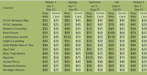 Ocean City Golf Discounts